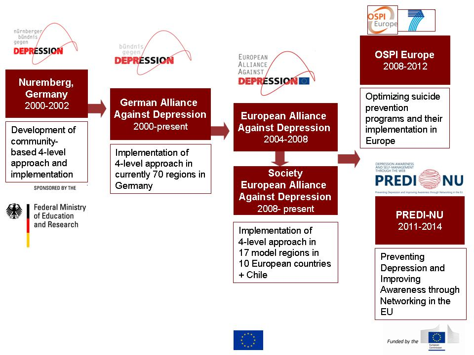 Fig 2.: Overview: Alliances against depression (2000-2014)